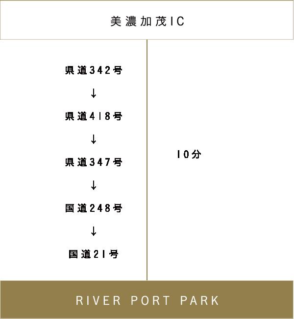 RIVER PORT PARK